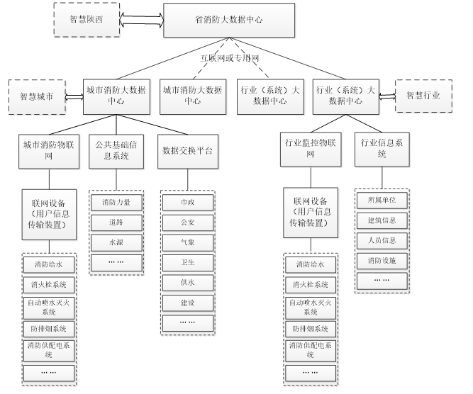 城市消防大数据平台建设应用技术规范-陕西省地方标准DB61