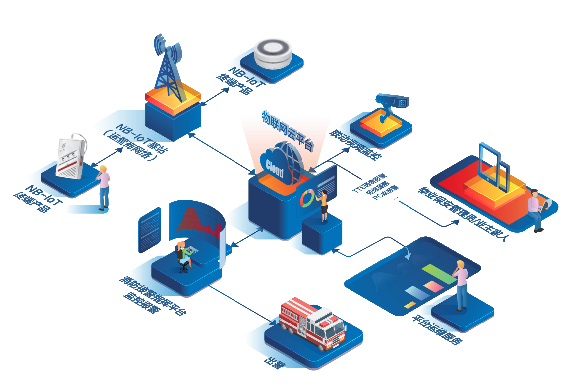 智慧消防平台架构