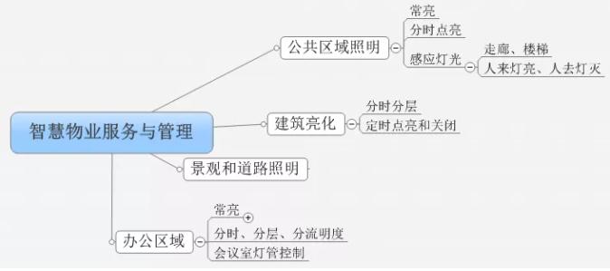 基于智能型断路器的物业服务与管理方案