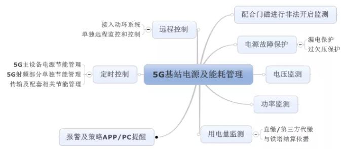 基于智能型断路器的5G基站电源及能耗管理方案