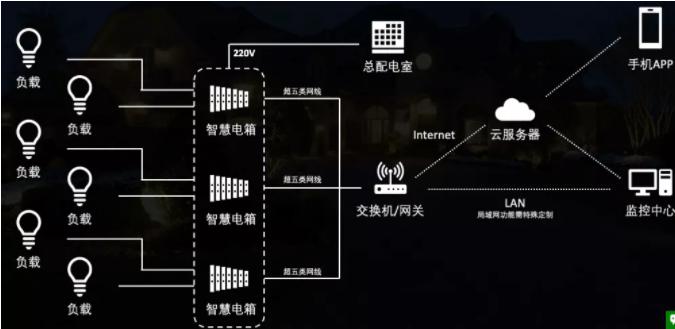 智能型断路器及组网结构示意