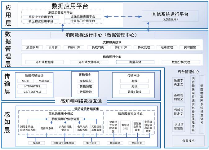 江西省消防物联网系统设计施工验收标准
