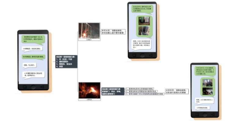 石龙镇消防应急联动智慧云平台处置流程图